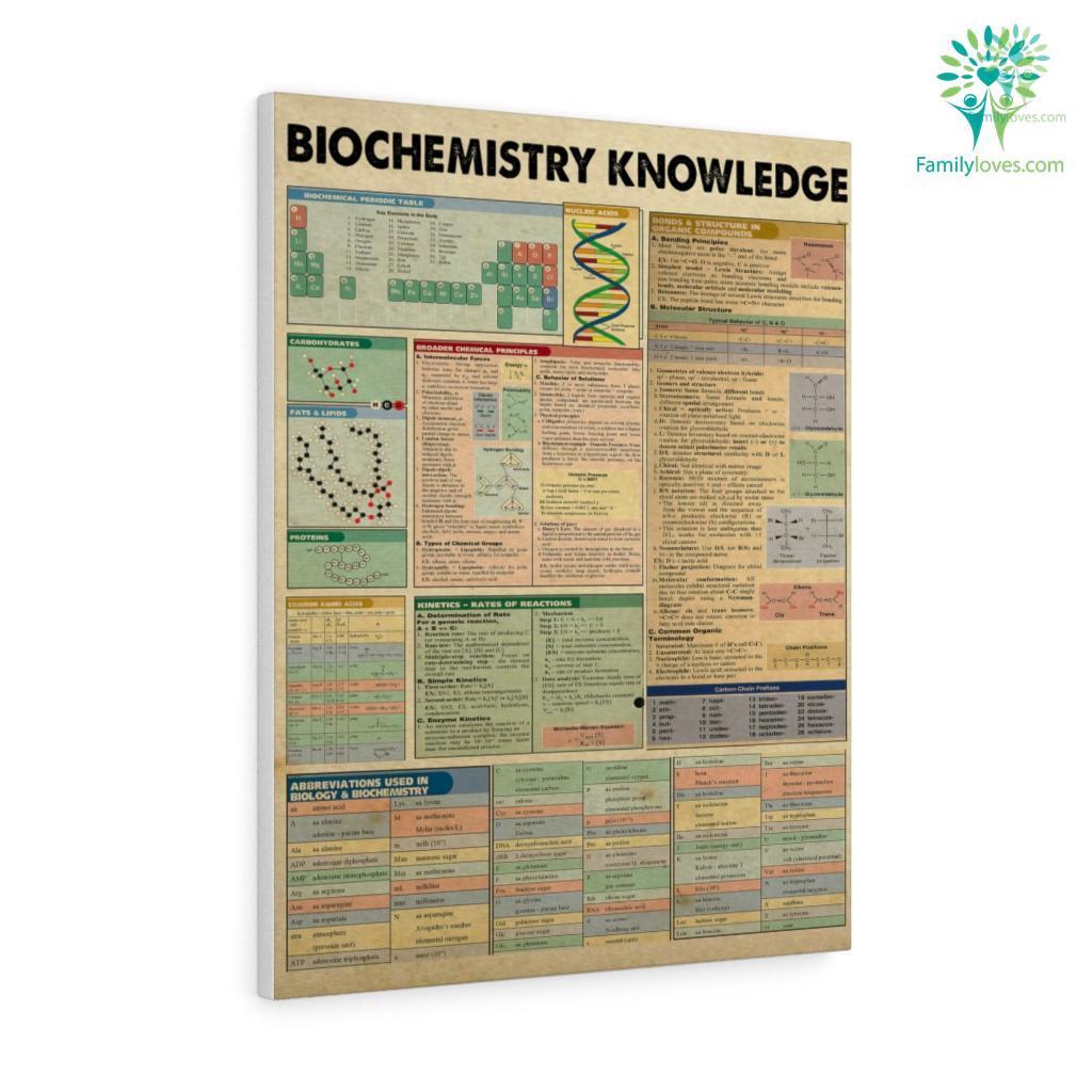 Biochemistry Knowledge Canvas Familyloves.com